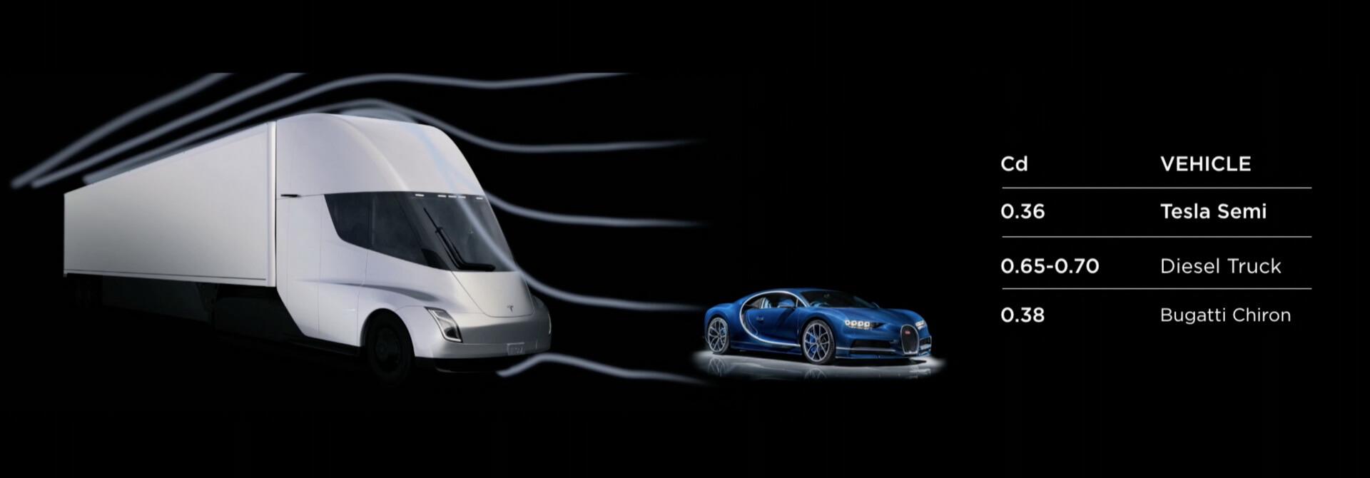 Порівняння характеристик гіперкара Bugatti Chiron та електричної вантажівки Tesla Semi