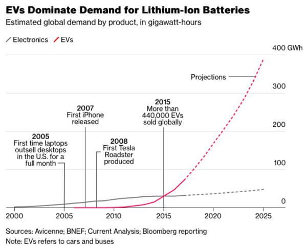 Графік домінування електричного транспорту в попиті на літій-іонні батареї