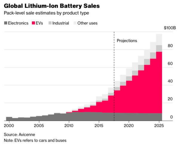 Глобальні продажі літій-іонних батарей