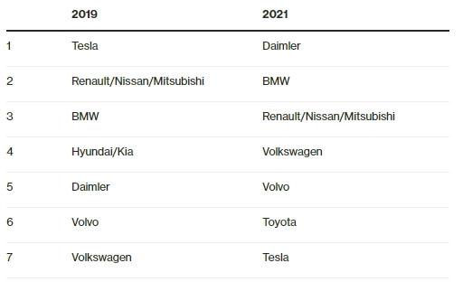 Оцінка показників ринку автовиробників електромобілів