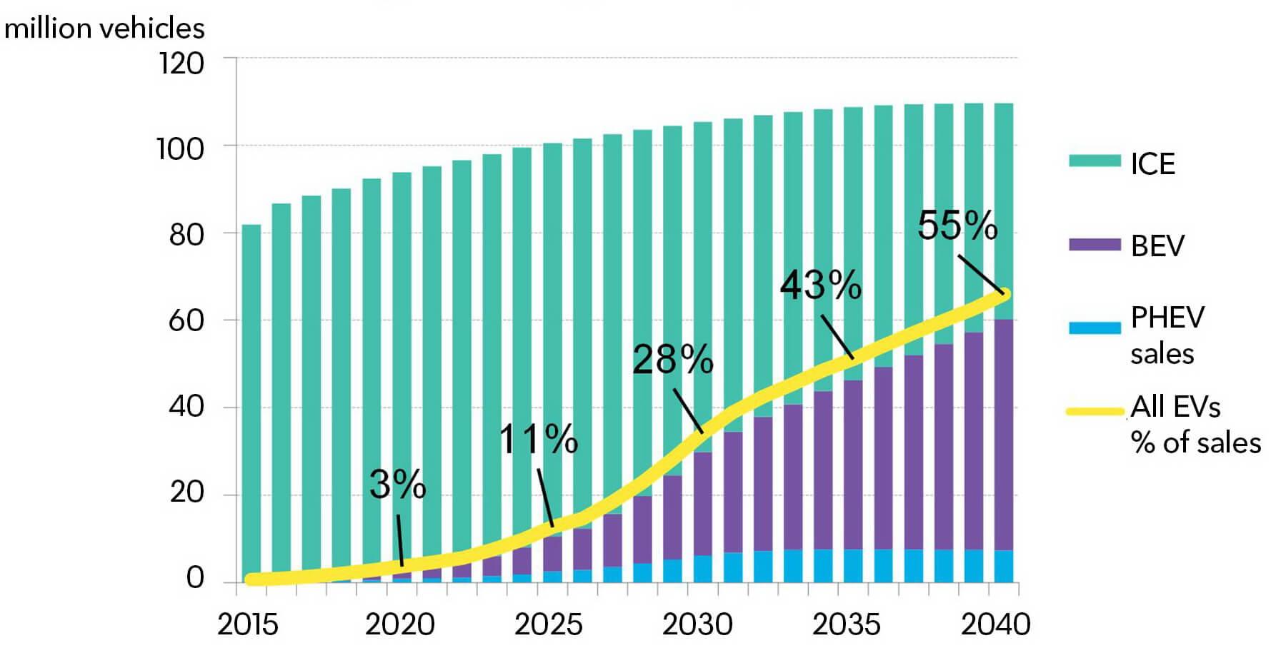 Загальний графік збільшення числа електричних транспортних засобів до2040 року