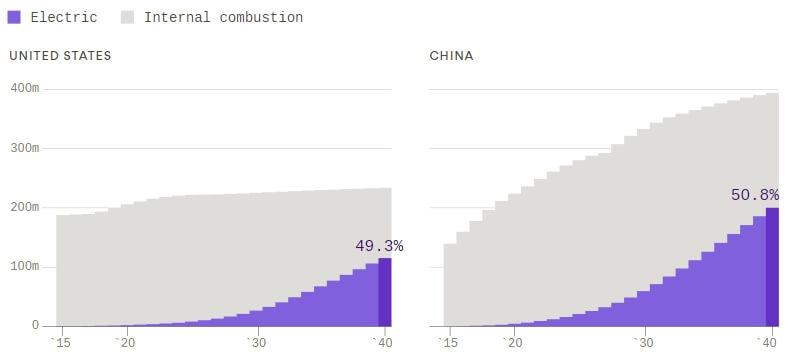 Передбачуване зростання числа електромобілів вСША іКитаї