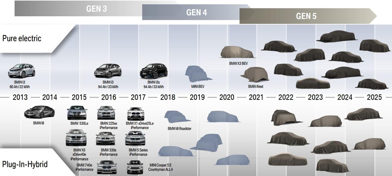 План випуску електрифікованих моделей BMW до 2025 року