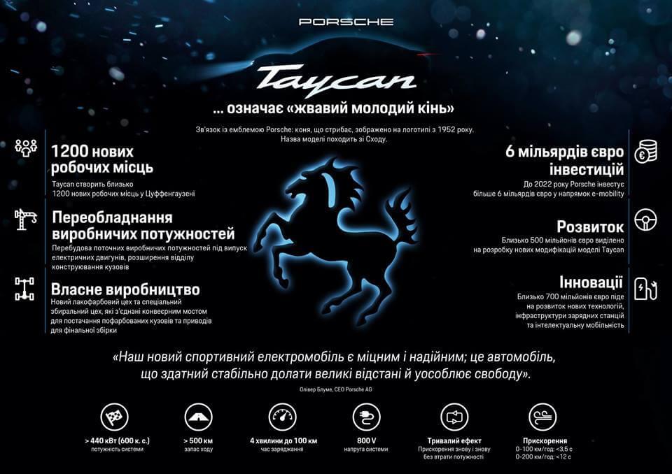 Інфографіка характеристик Porsche Taycan