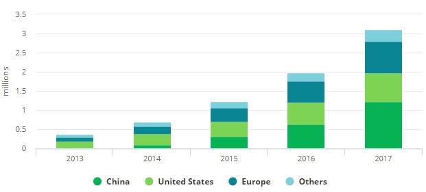 Загальна кількість електрокарів насвітовому ринку