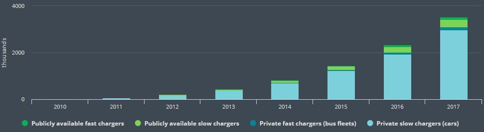 Кількісне співвідношення типів зарядних станцій доступних всвіті