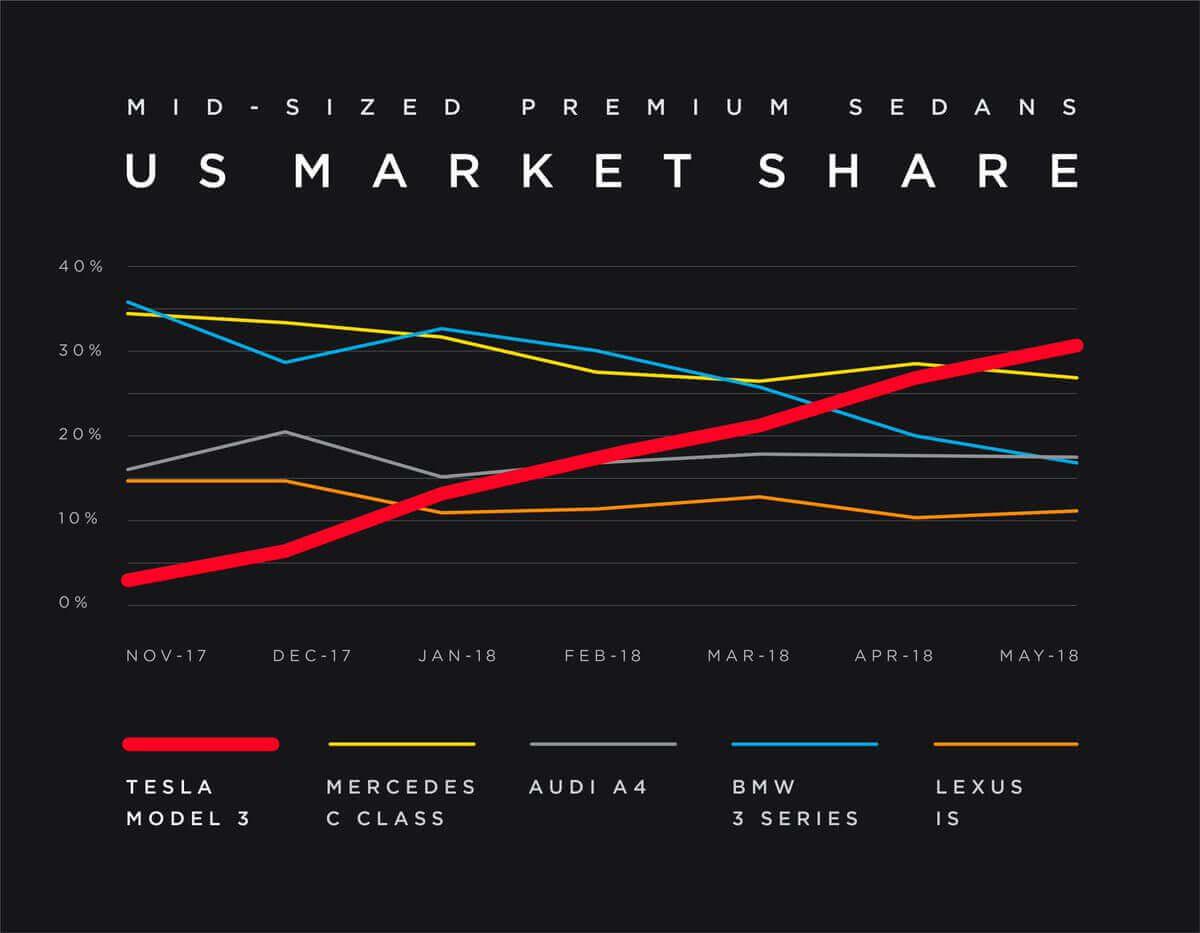 Зростання продажів Tesla Model 3з початку виробництва