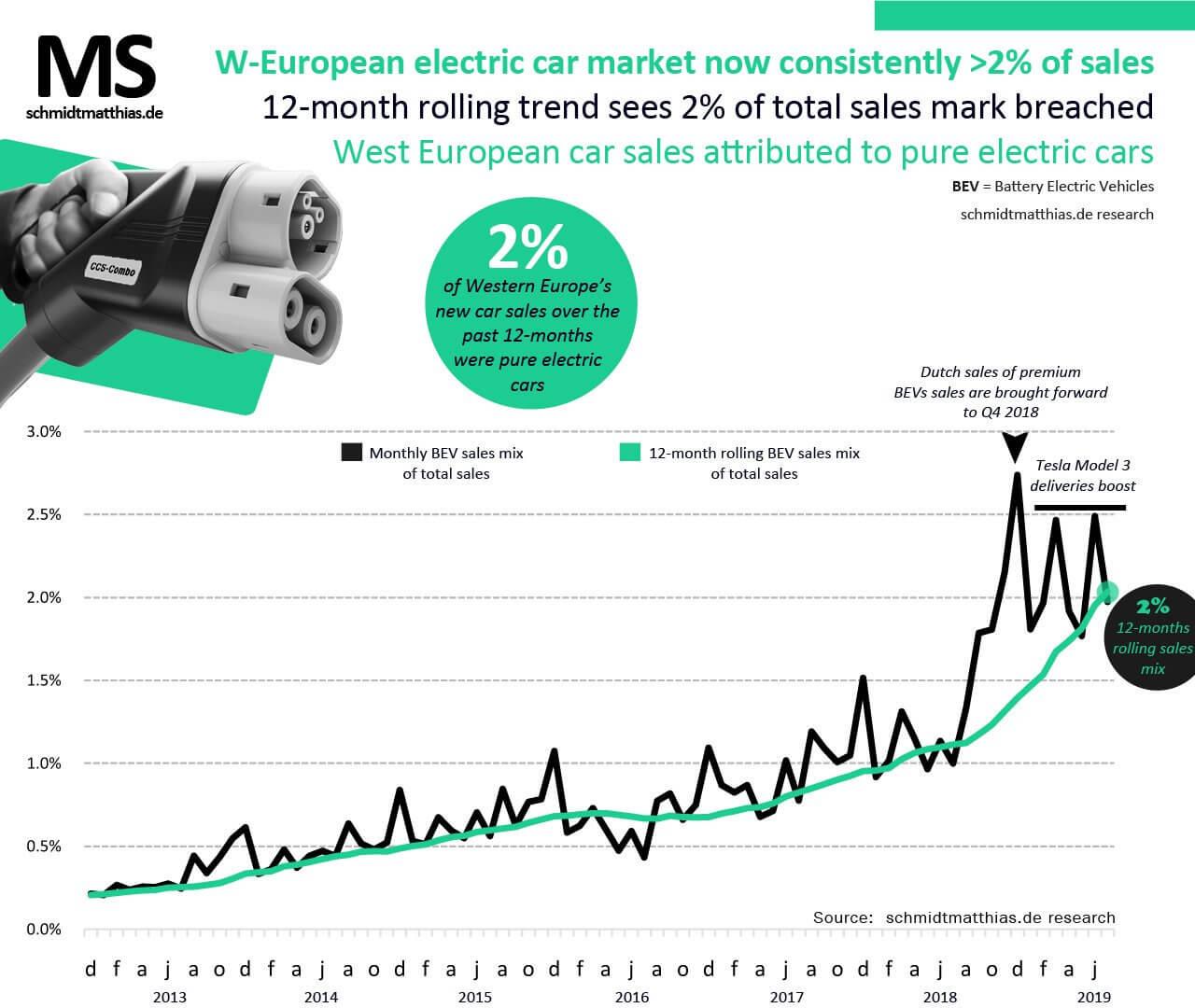 Частка продажів електромобілів в Західній Європі