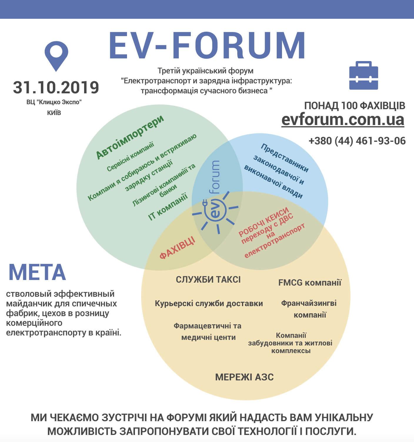 Мета EV-Forum 2019