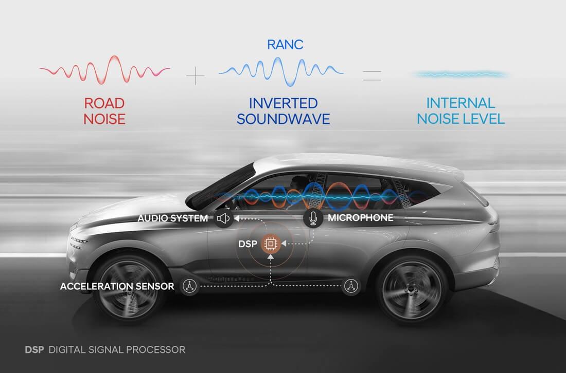 Hyundaiрозробляє першу в світі систему активного пригнічення зовнішніх шумів