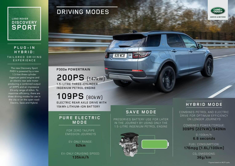 Електрифікована трансмісія Land Rover Discovery Sport P300e PHEV