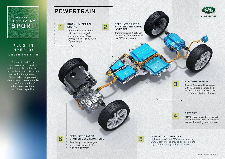 Технологія PHEV Land Rover Discovery Sport P300e
