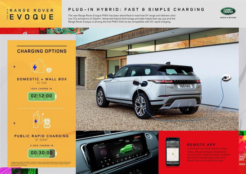Характеристики заряджання Range Rover Evoque P300e