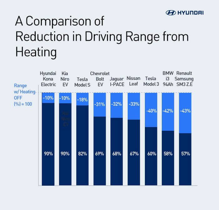 Порівняння запасу хода Kona Electric з новою технологією HPT