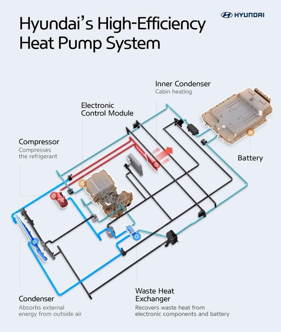 Нова технологія теплового насоса підвищить ефективність електромобілів Hyundai