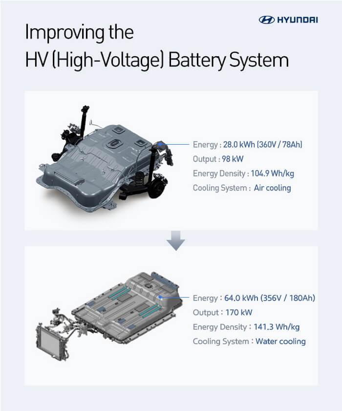 Модернізована технологія рекуперації тепла Hyundai