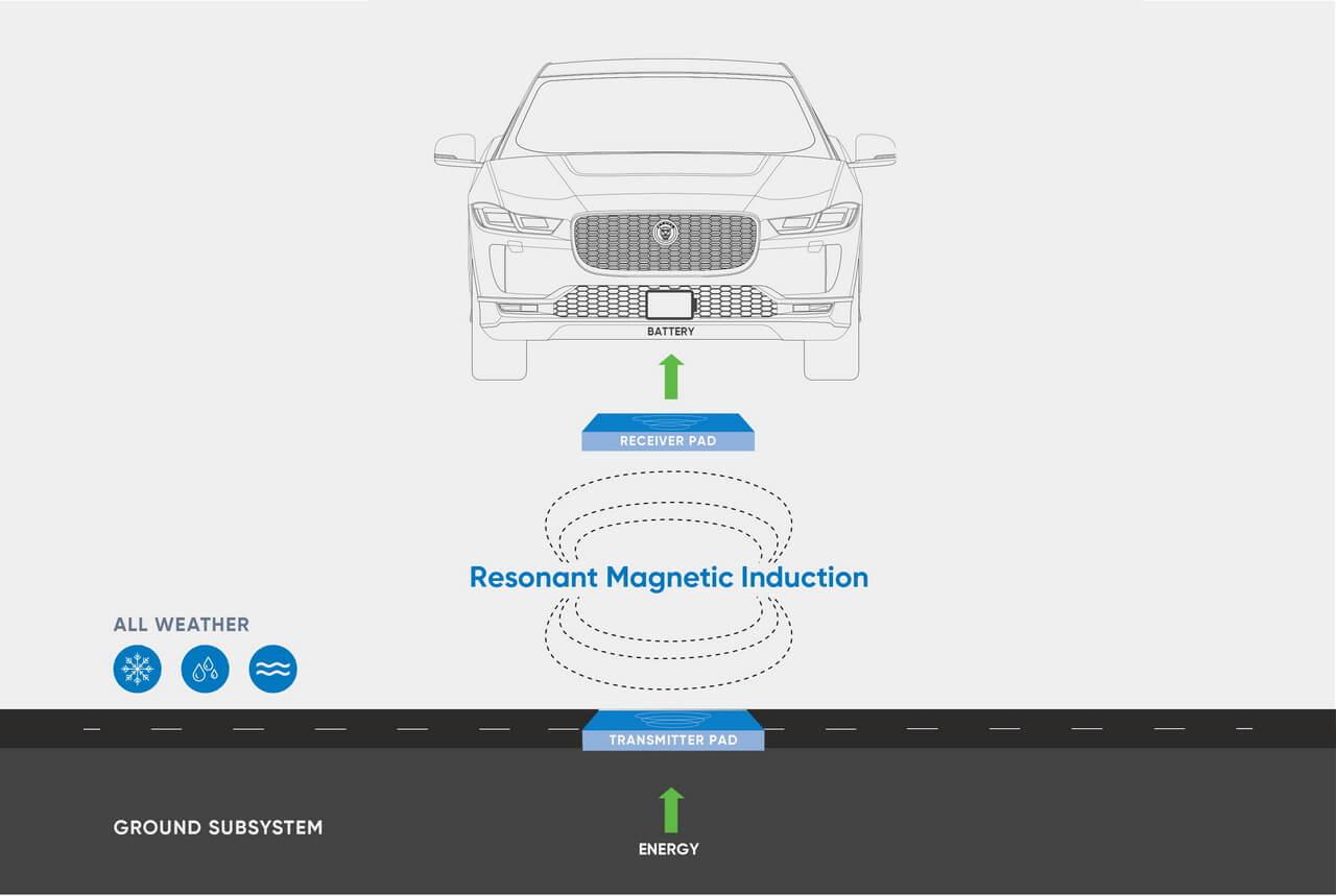 Схема бездротової зарядки електричних таксі Jaguar I-Pace