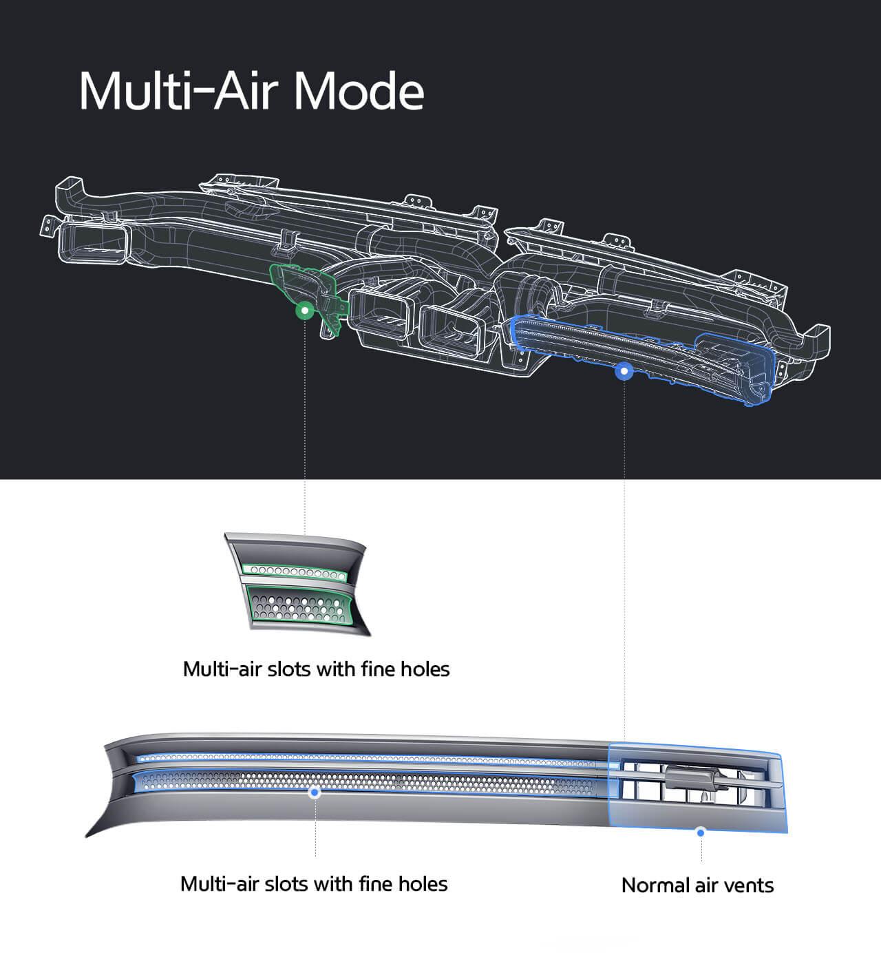 Multi-Air Mode розсіює потік повітря, зменшуючи прямий контакт із ним