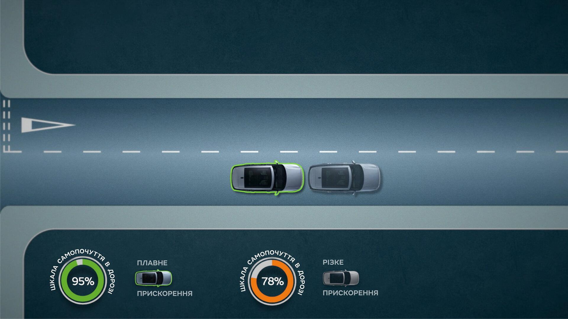Інтелектуальне програмне забезпечення регулює прискорення, гальмування та положення у смузі руху